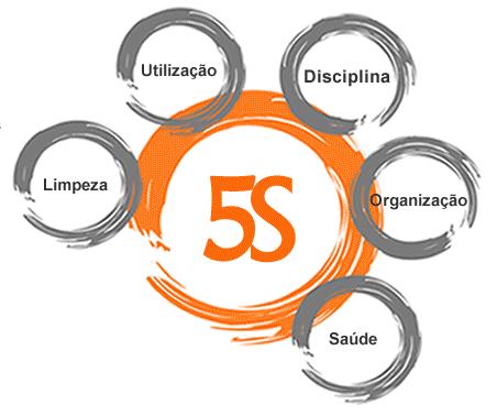 Como a metodologia 5S afeta a Gestão de Oficina?